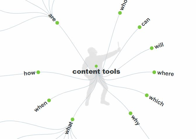 Must-have content marketing tools for 2018